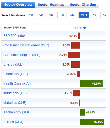 SPDR ETF YTD Sector Performance Feb 19-2014
