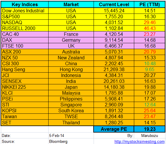 Stock Market Key Indices PE Ratio Feb5-2014