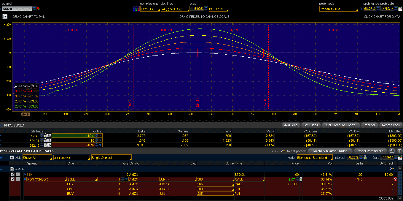 AMZN IV Risk Profile April17-2014