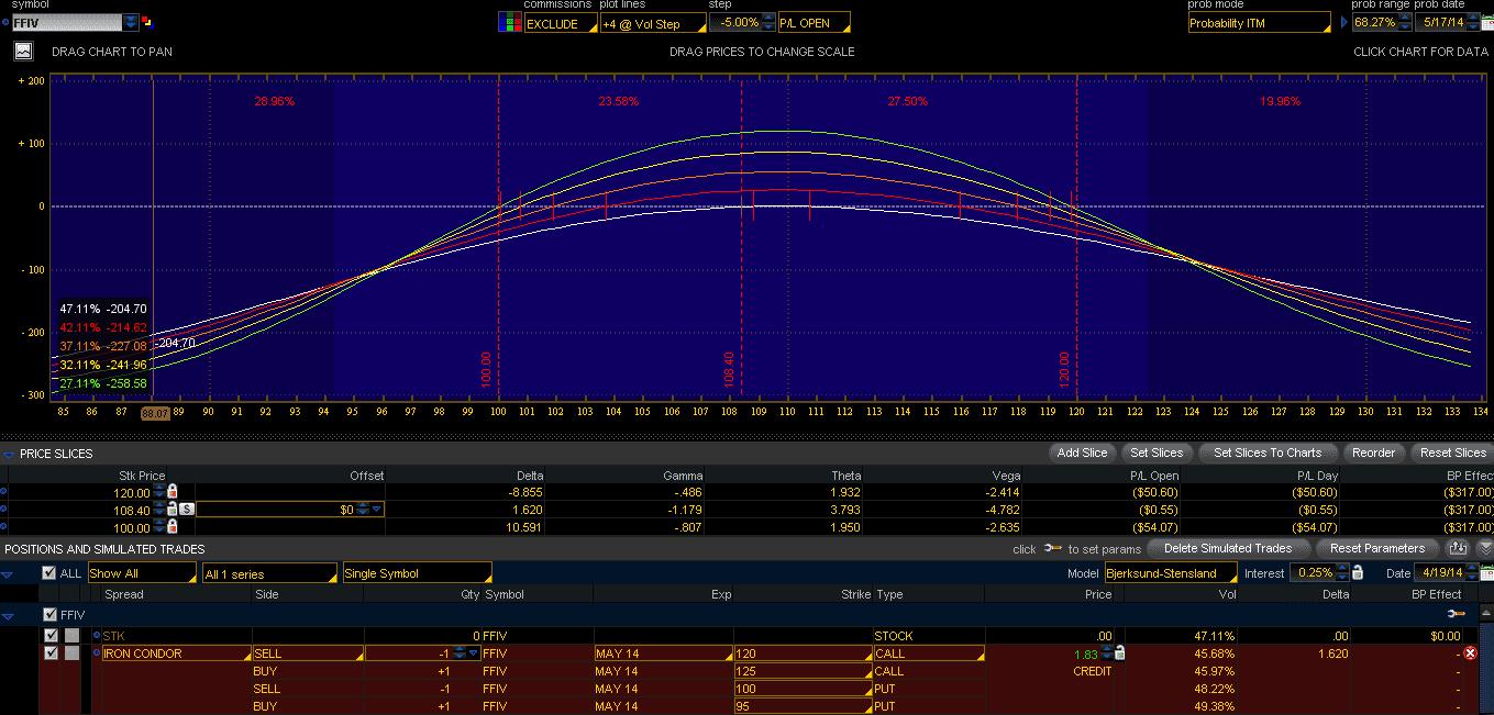 FFIV Iron Condor V Risk Profile April17-2014