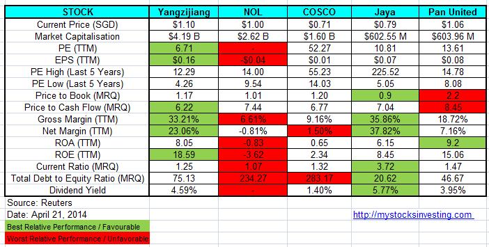 FTSE Maritime Index Component Stocks Fundamental Comparison April21-2014
