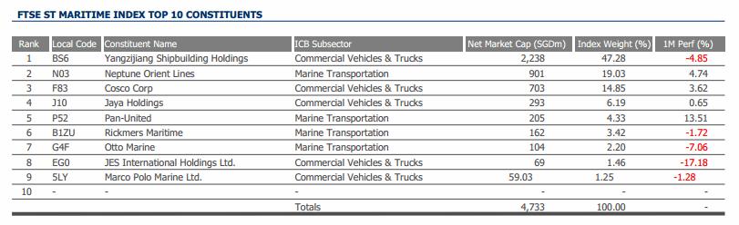 FTSE Maritime Index Component Stocks Mar-2014