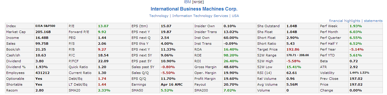 IBM Fundamental Analysis April16-2014