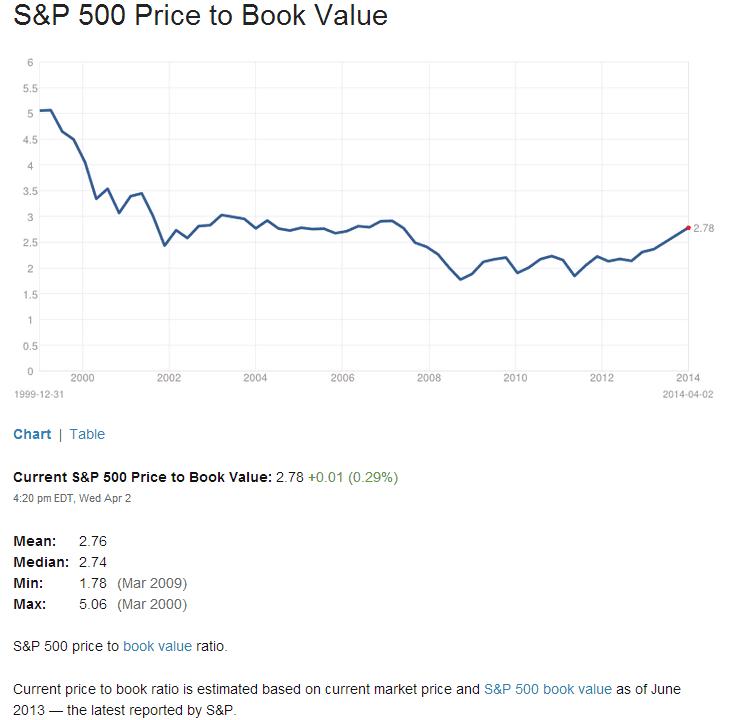 S&P500 PB Ratio Apr3-2014