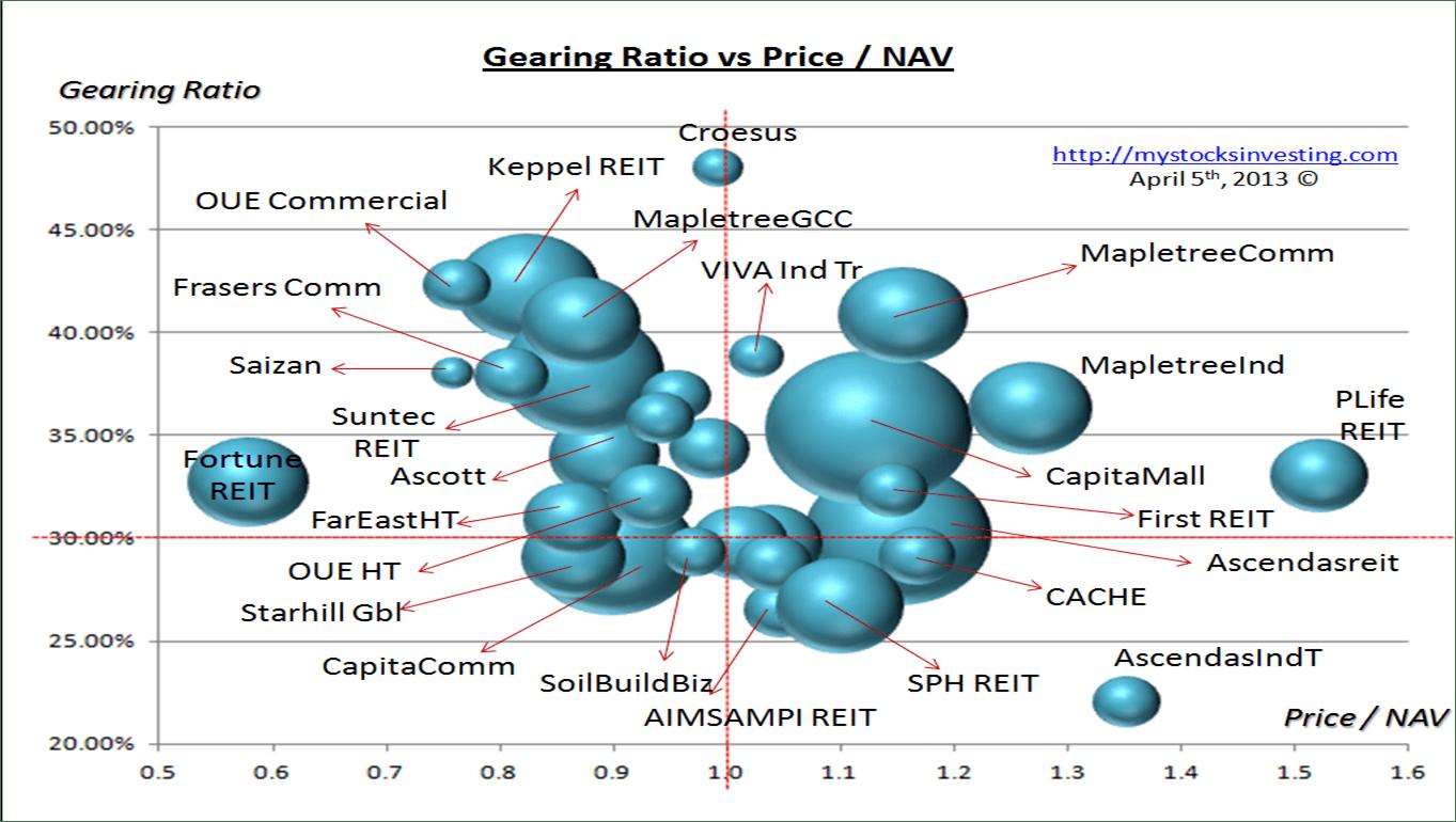 Singapore REIT Bubble Chart (Risk) April5-2014
