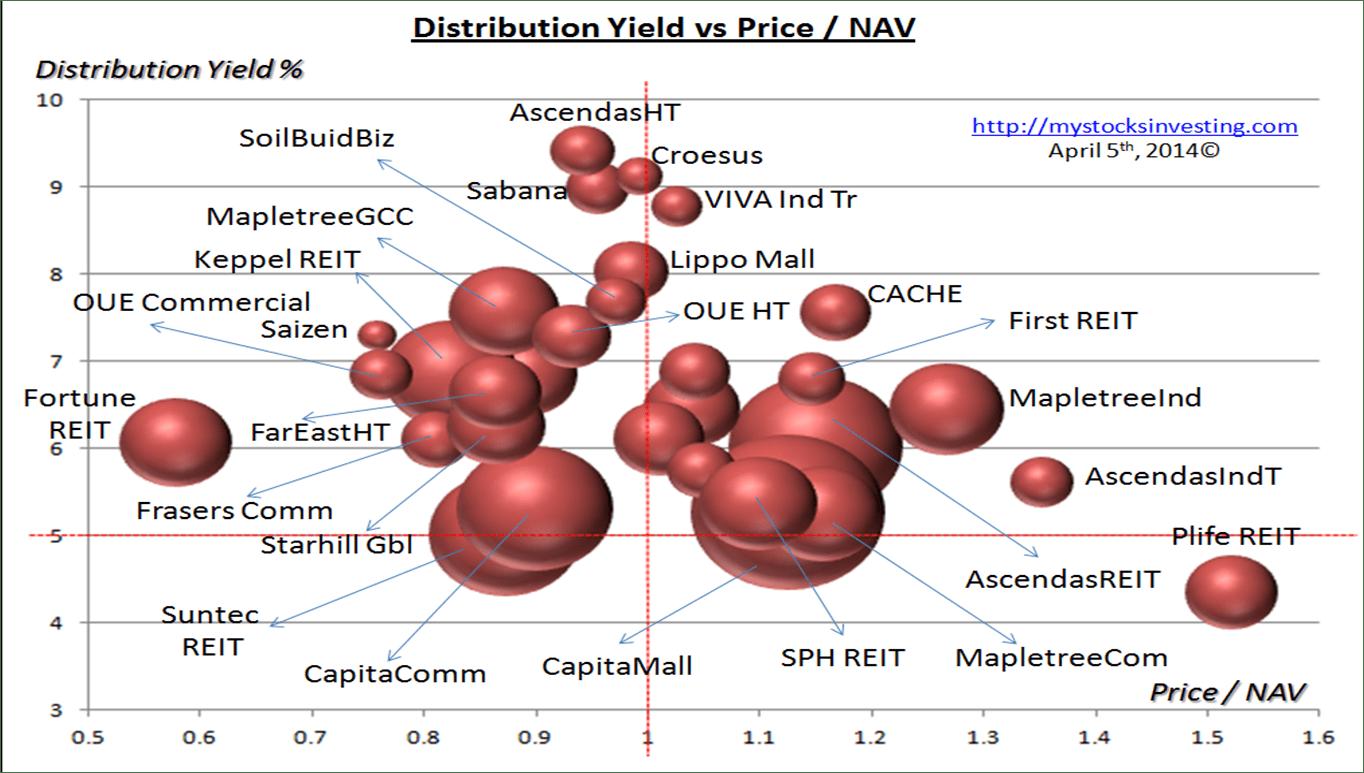 Singapore REIT Bubble Chart (Value) April5-2014