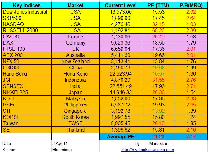 Stock Market Key Indices PE Ratio Apr3-2014