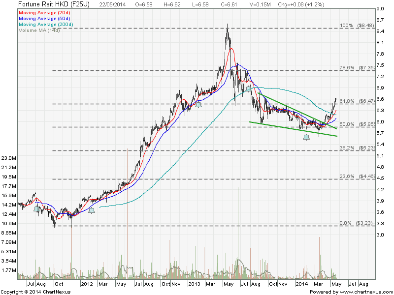 2014May22-Fortune Reit HK$-800x600