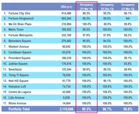 Fortune REIT Occupancy May22-2014
