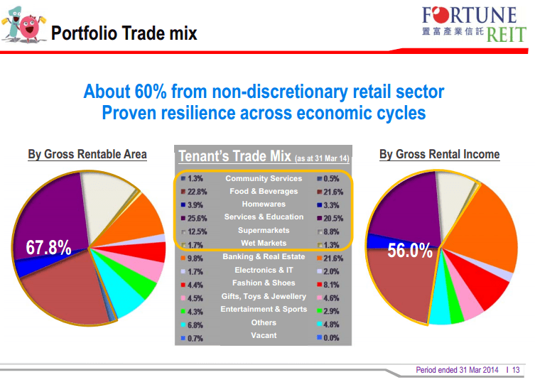 Fortune REIT Trade Mix May22-2014