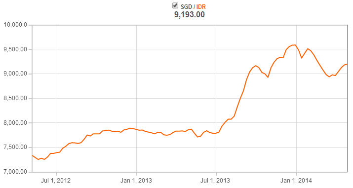 SGD IDR Exchange May7-2014