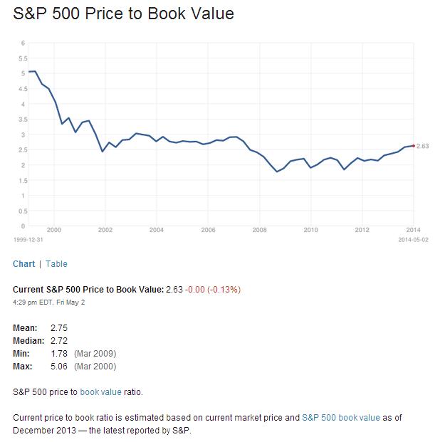 S&P500 PB Ratio May5-2014