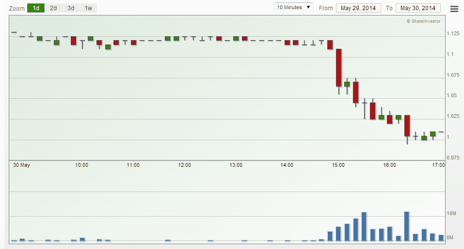 YZJ Sell Off May30-2014
