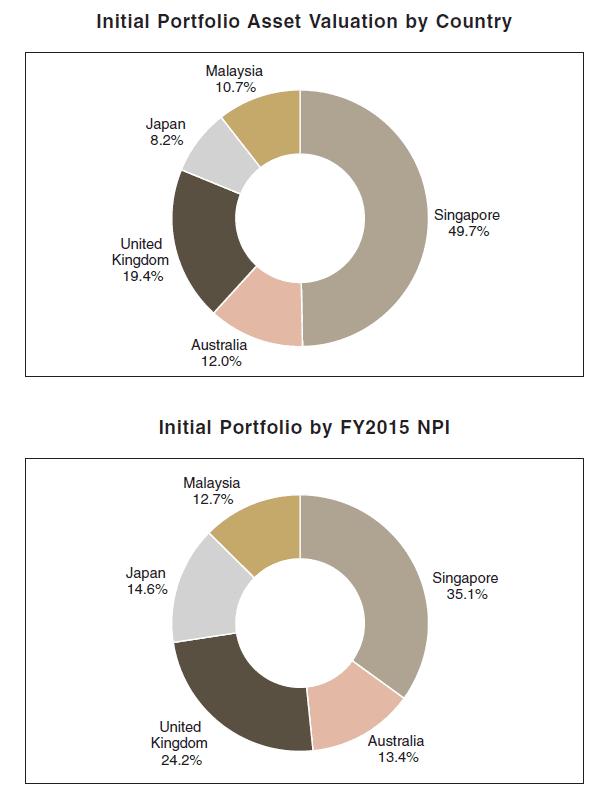 FHT Portfolio Contribution IPO