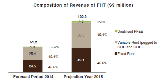FHT Revenue Projection