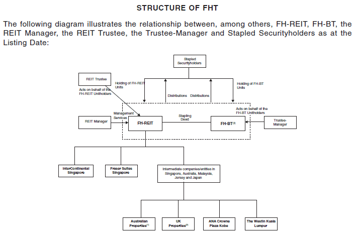 FHT Structure
