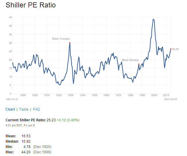 Shiller PE Ratio June7-2014