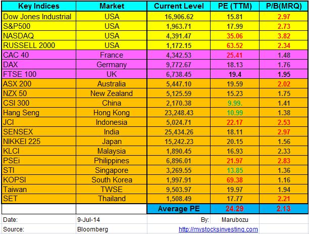 Stock Market Key Indices PE Ratio July9-2014
