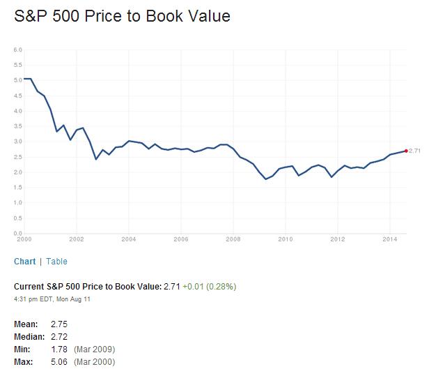 S&P500 PB Ratio Aug12-2014