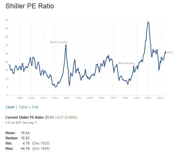 Shiller PE Ratio Aug12-2014