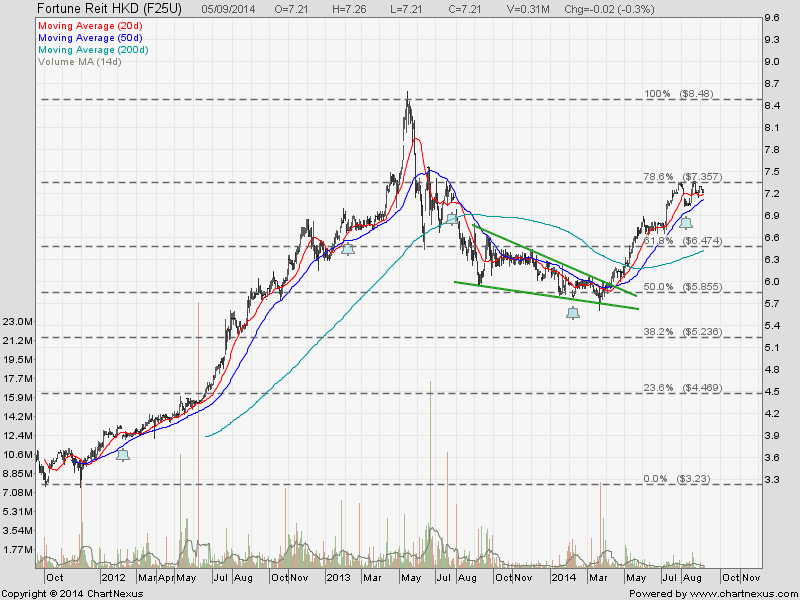 2014Sept7-Fortune Reit HK$-800x600
