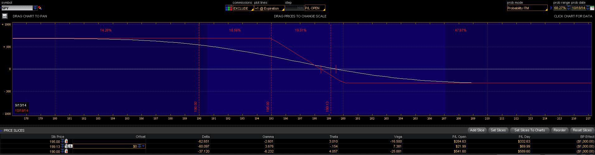 SPY Short Vertical Call Spread Risk Profile Sept 13-2014