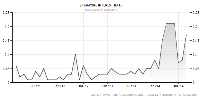 Singapore Interest Rate Sept7-2014