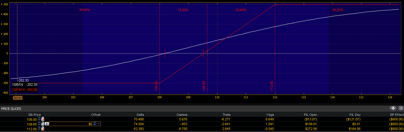 IWM Short Put Spread Oct5-2014