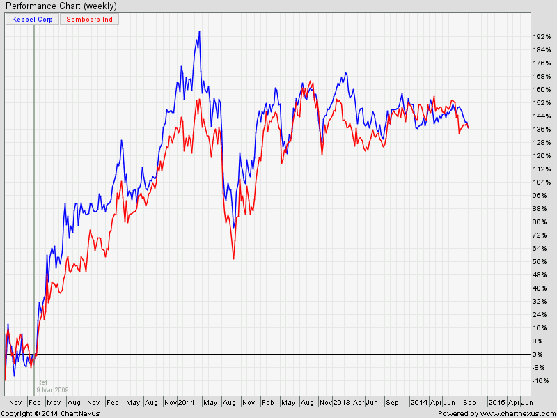 KepCorp SembCorp Oct5-2014