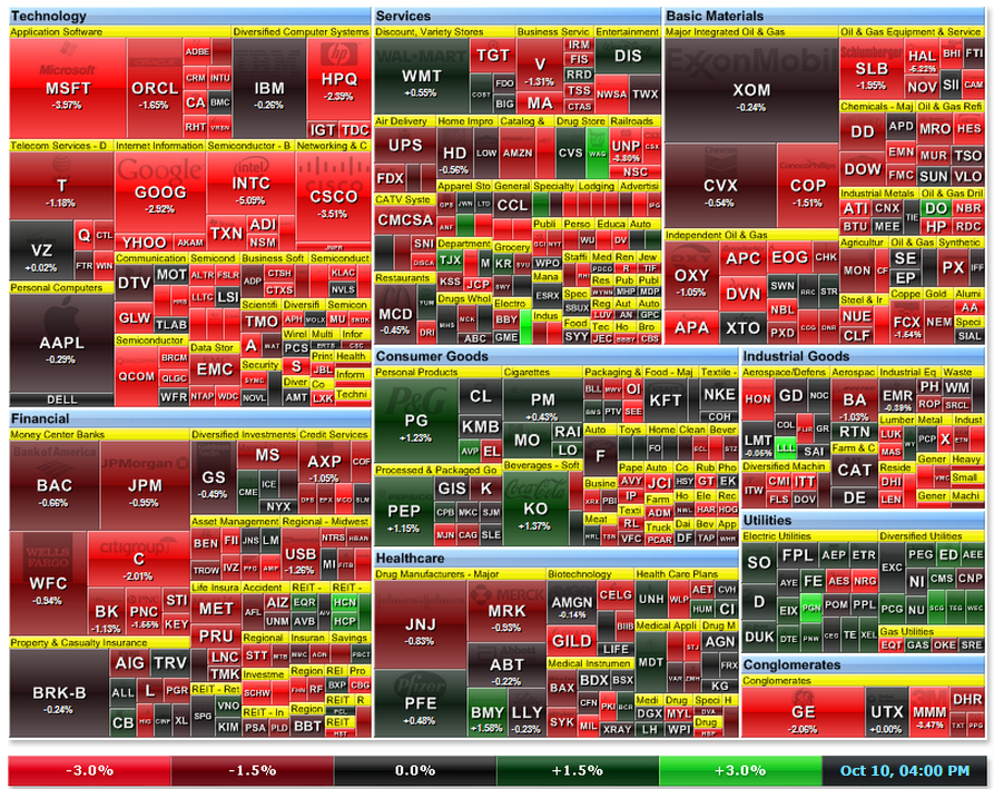 S&P500 Heatmap Oct10-2014
