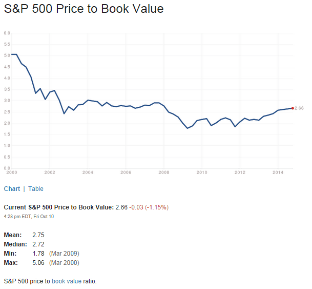 S&P500 PB Ratio Oct11-2014
