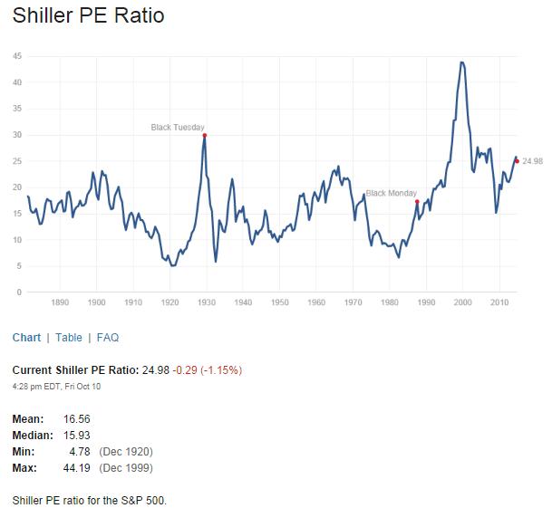 Shiller PE Ratio Oct11-2014