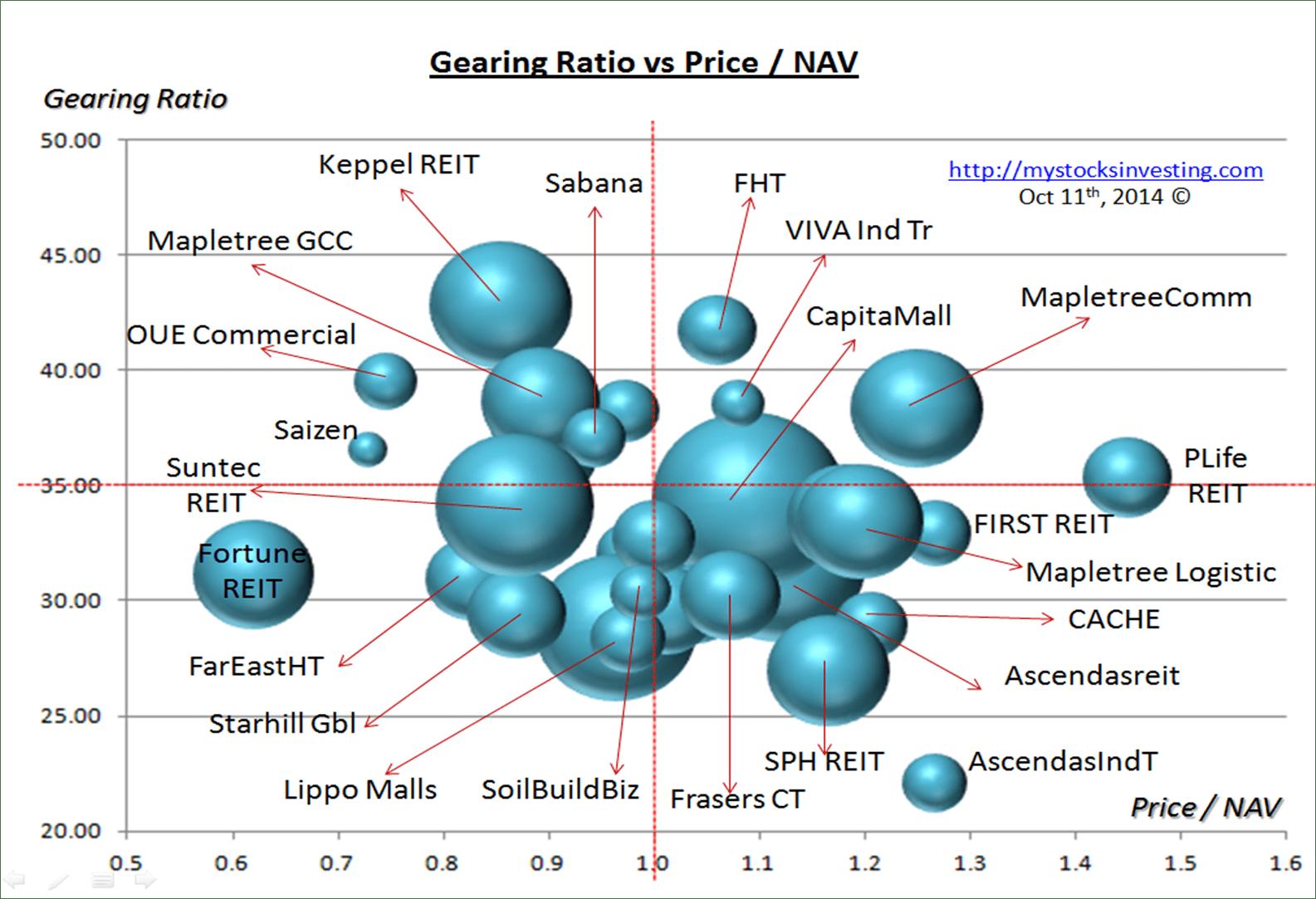 Singapore REIT Bubble Chart (Risk) Oct11-2014