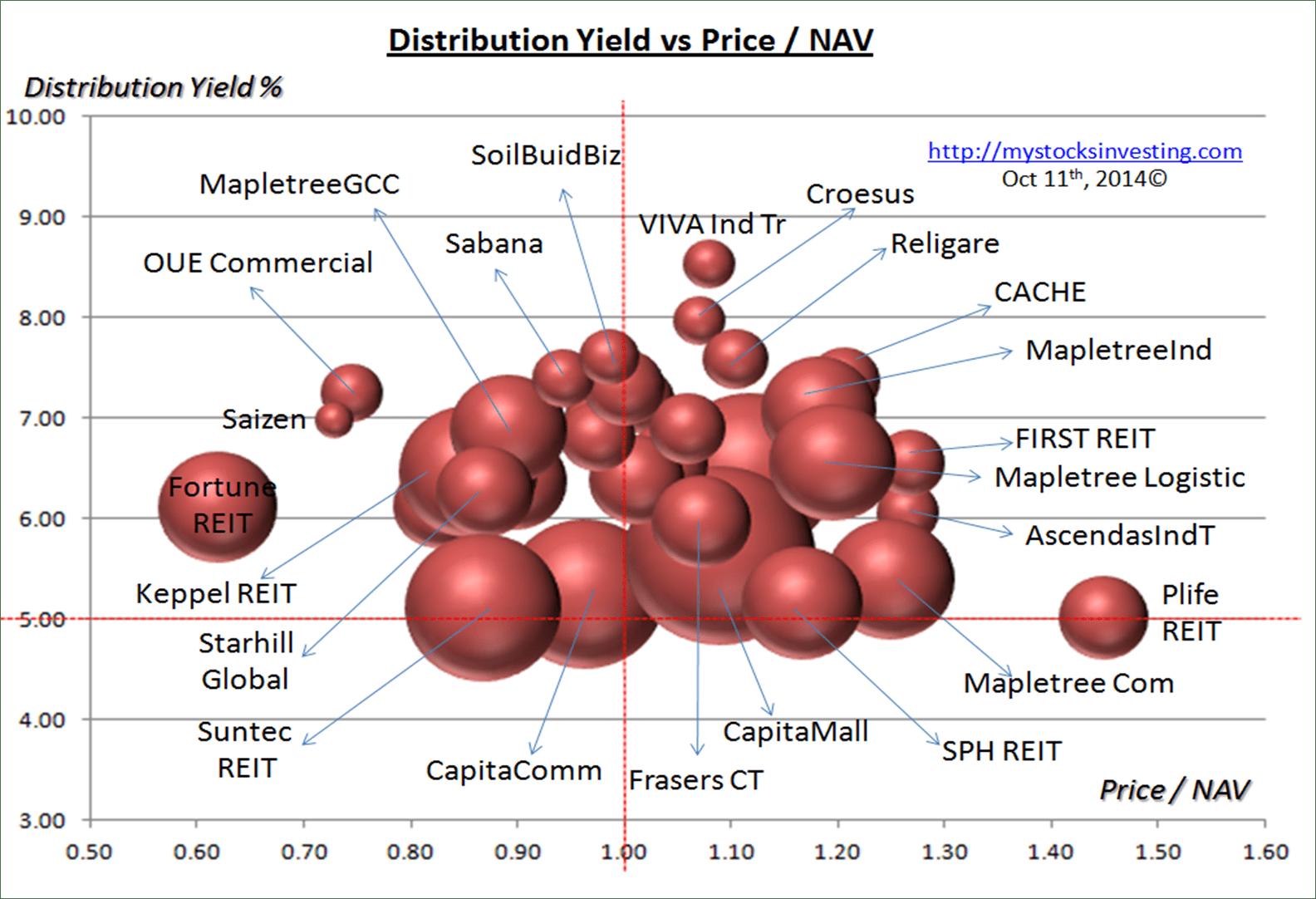 Singapore REIT Bubble Chart (Value) Oct11-2014
