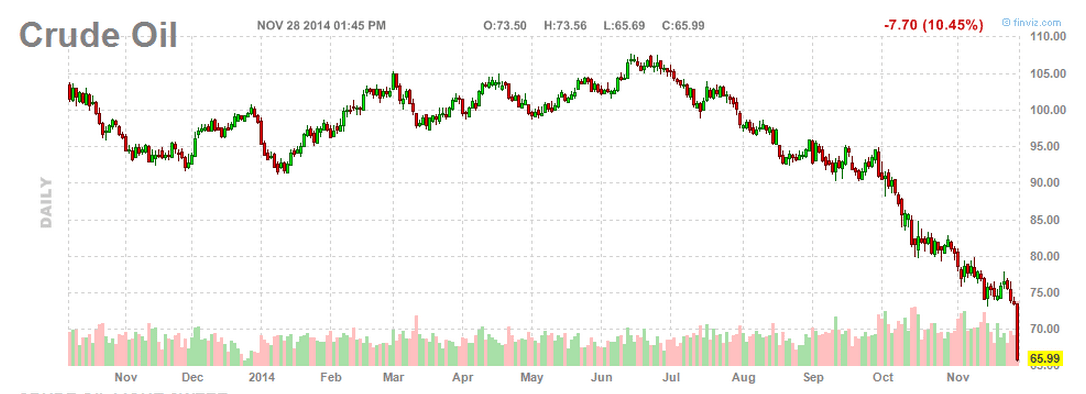 Crude Oil Nov 29-2014