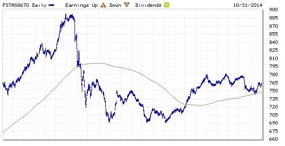 FTSE ST REIT Index Nov2-2014