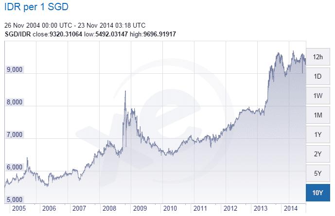 SGD IDR Exchange Nov22-2014