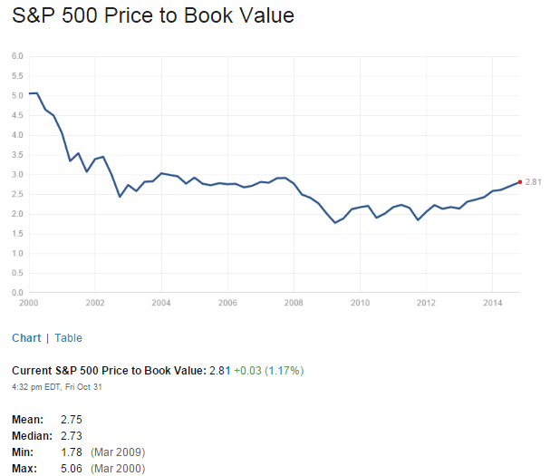 S&P500 PB Ratio Nov1-2014