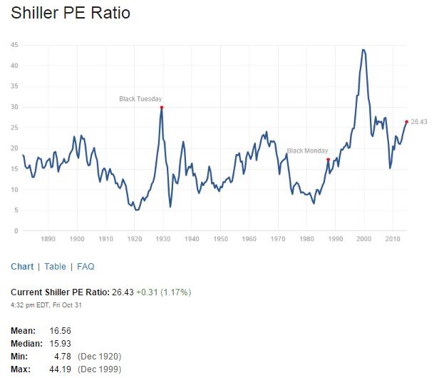 Shiller PE Ratio Nov1-2014