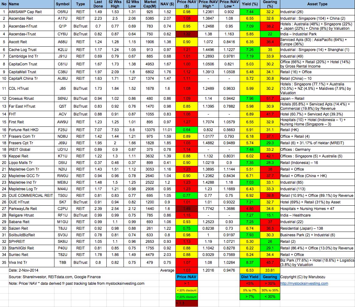 Singapore-REIT-Fundamental-Analysis-and-Comparison-Table-2-Nov-2014