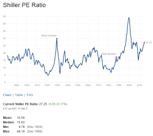 Shiller PE Ratio Dec5-2014