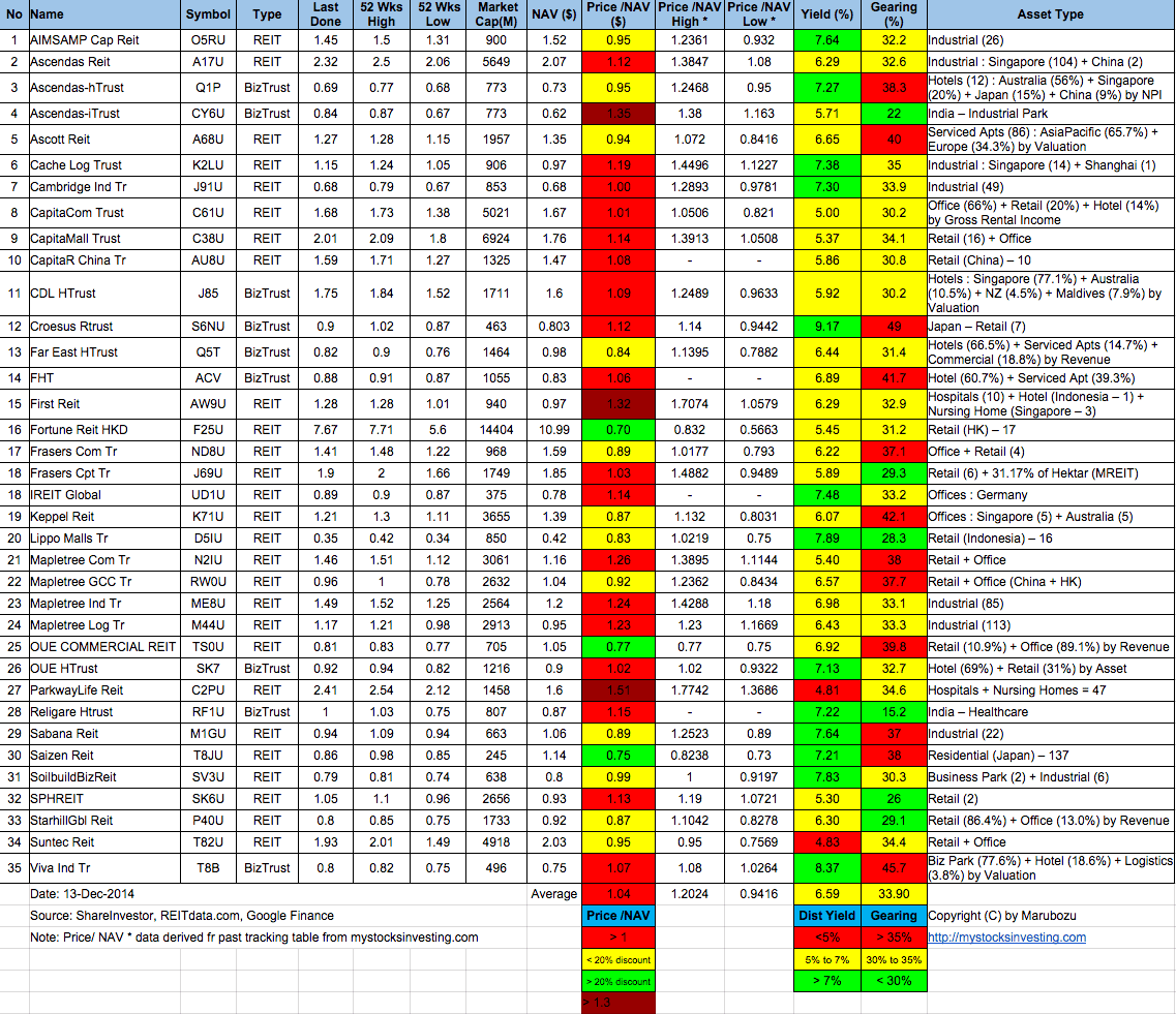 Singapore-REIT-Fundamental-Analysis-and-Comparison-Table-13-Dec-2014