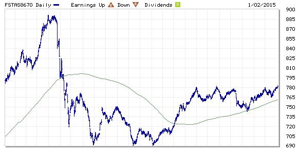 FTSE ST REIT Index Jan4-2015