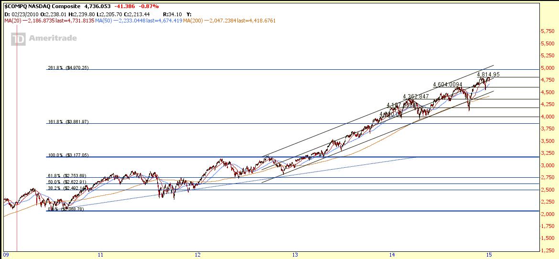 NASDAQ Jan1-2015