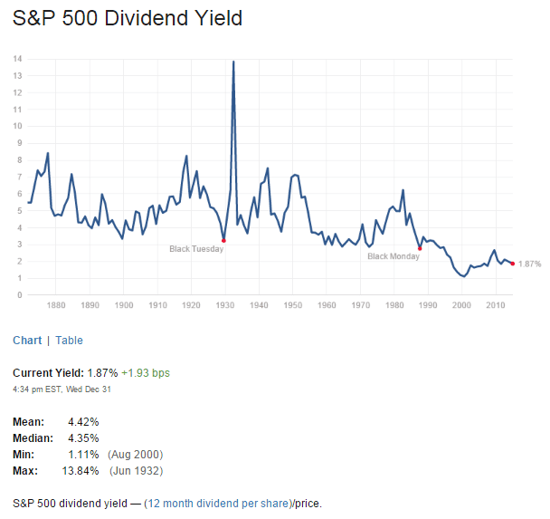 S&P500 Dividend Yield Jan1-2015