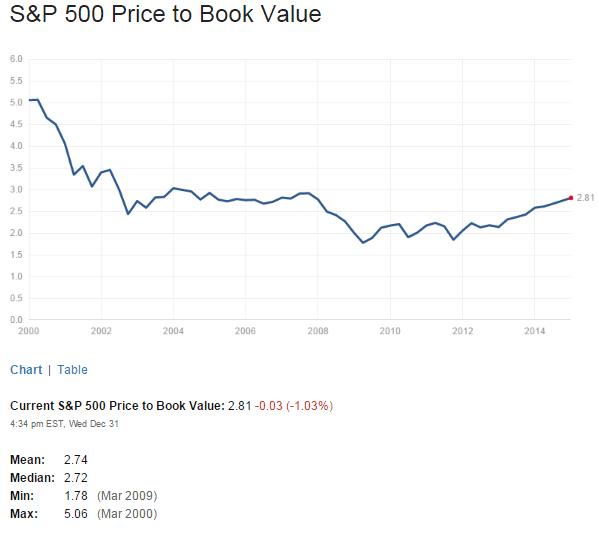S&P500 PB Ratio Jan1-2015