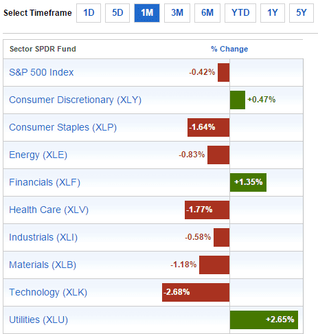 Sector Performance Jan1-2015
