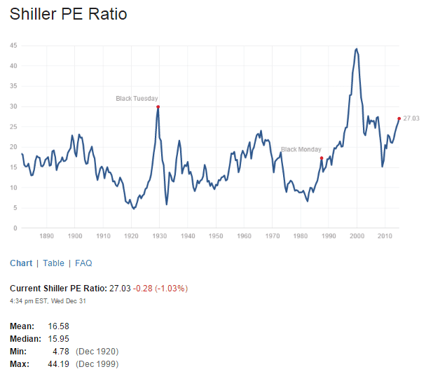 Shiller PE Ratio Jan1-2015