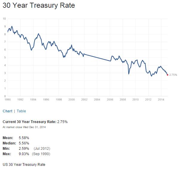 US 30 Year Treasuy Yield Jan1-2015