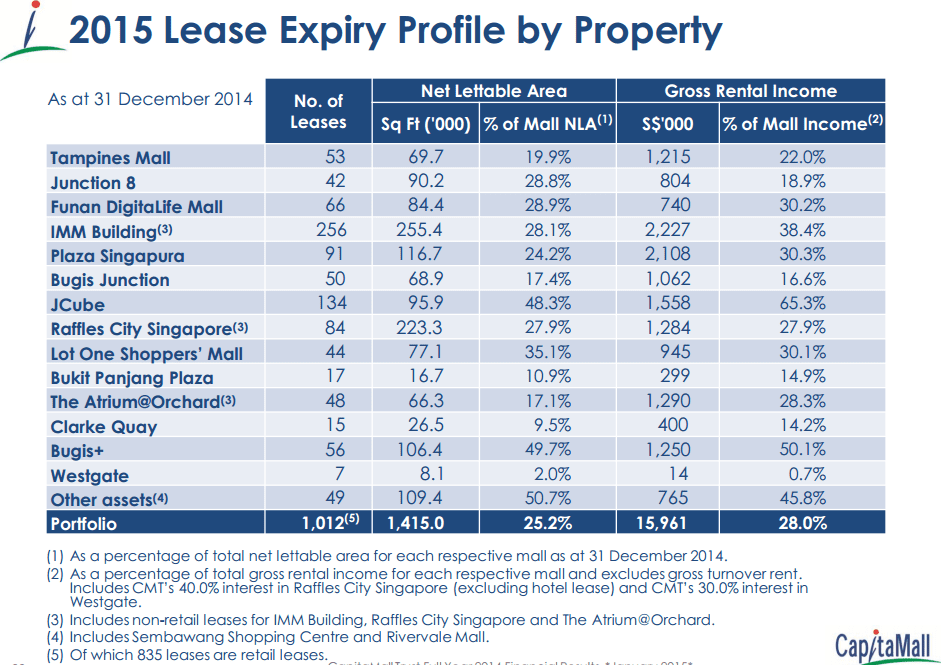 CMT 2015 Lease Expiry FY14